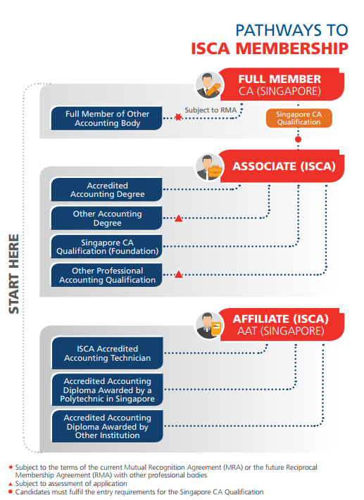 pathways to ISCA membership