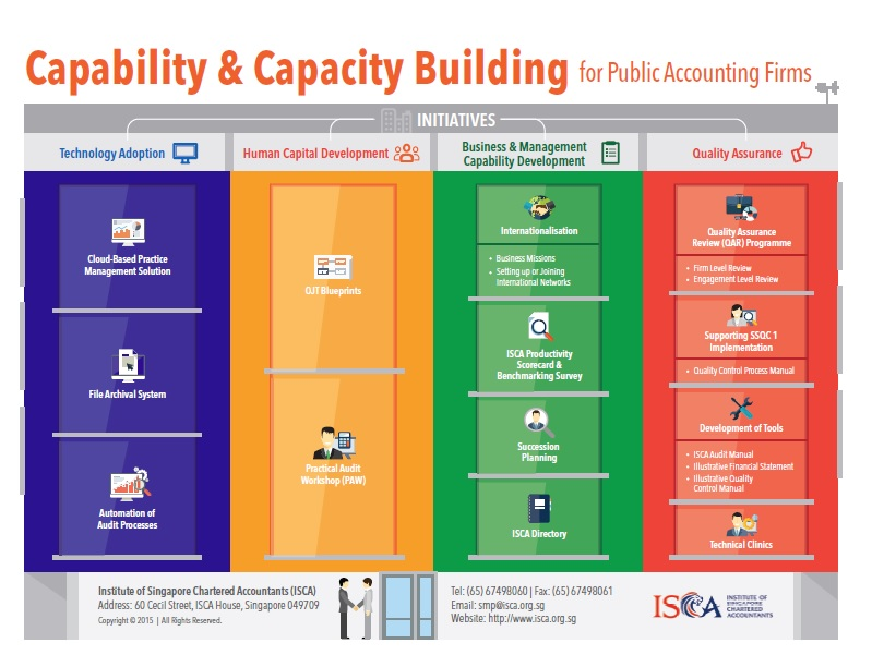 Capability development isca previous next malvernweather Image collections